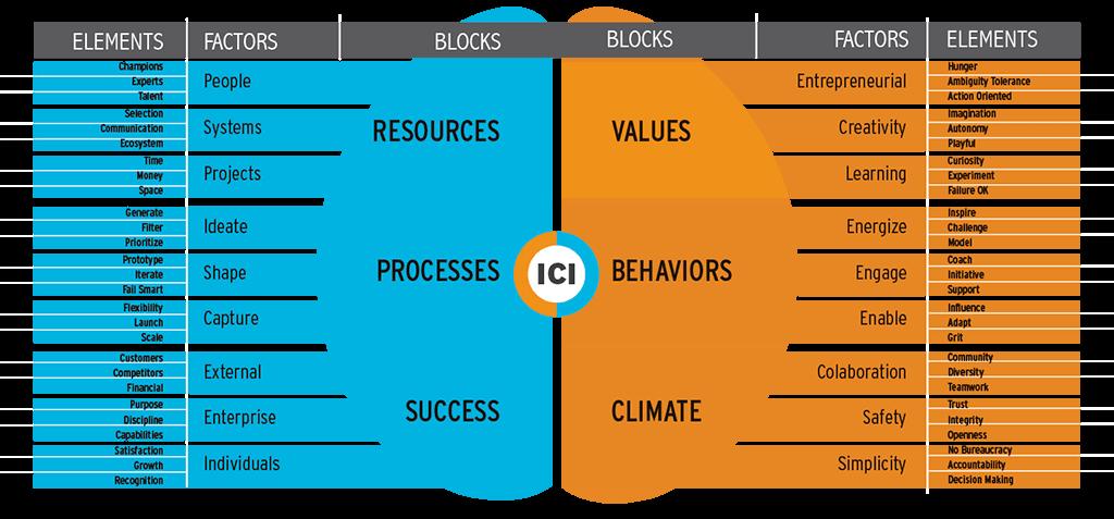 Modelo-Cerebro-IQ-2021-en